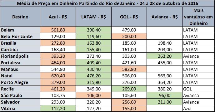 passagens-aereas-dinheiro-partindo-rio-de-janeiro